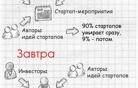 Издательство стартапов