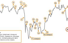 Как события на Украине и санкции повлияли на российский рынок акций