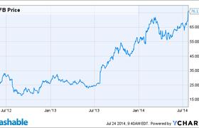 Facebook удвоил свою стоимость с момента IPO — соцсеть стоит $193 млрд