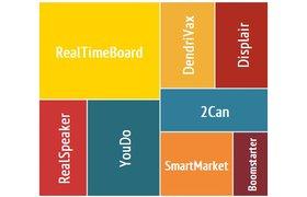 Самые активные стартапы 2012 года