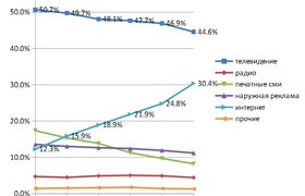30% рекламного рынка России впервые занял интернет