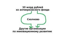 В антикризисном плане нашли 30 млрд рублей на инновации