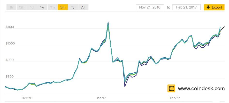 Курс биткоин за всё время биткоины без таймера