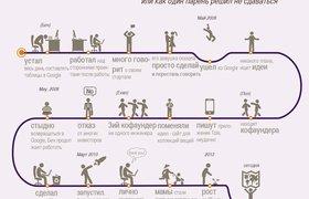 Инфографика: как появился Pinterest