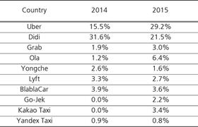 «Яндекс.Такси» вошло в мировой топ-10 приложений по заказу поездок по версии UBS