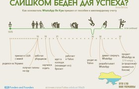 Инфографика: Ян Кум