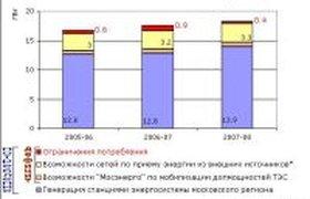 Зимой отключений электроэнергии в Москве станет меньше