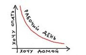 График работы на работе