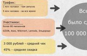 """""""Черная пятница"""" - 2013 в России. ИНФОГРАФИКА"""