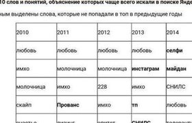 Какие слова российские пользователи чаще всего ищут в поисковиках?
