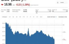 Стоимость акций Snap впервые упала ниже цены размещения на IPO