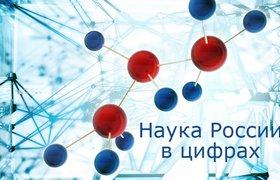Наука России в цифрах
