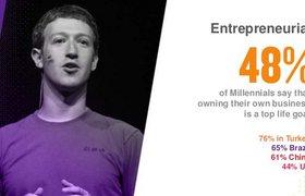 48% представителей поколения Y считают создание собственного бизнеса главной целью жизни