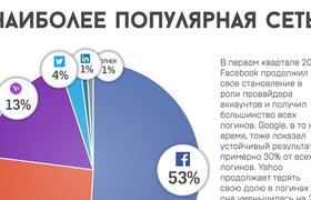 Инфографика: более половины всех заходов на сайты контролирует Facebook