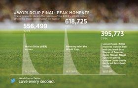 Facebook и Twitter «победили» на Чемпионате мира