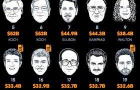 Цукерберг стал богаче основателей Google