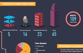 Инфографика: сервис PIPELINE показал, во что хотят вкладывать инвесторы