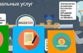 Сервис учета услуг ЖКХ Dom24x7 выпустил собственную криптовалюту