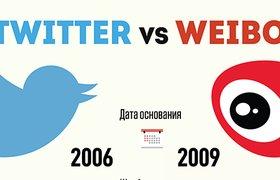 Инфографика: Twitter vs Weibo