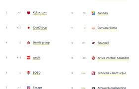Названы лучшие SEO-компании России по версии Ruward