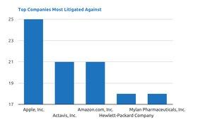 Активность патентных троллей приближается к историческому максимуму