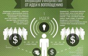 Инфографика: А что у нас в России с инвесторами?