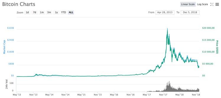 График изменения курса биткоина