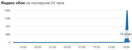 Пользователи пожаловались на сбои в работе «Яндекса»