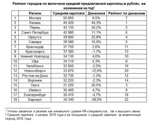 Рейтинг городов по величине зарплат в сфере управления персоналом