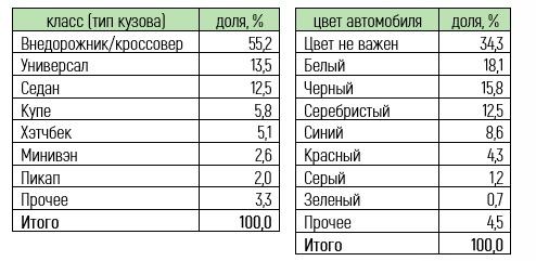 """Автомобиль мечты"""