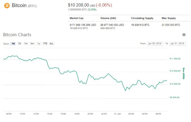 Курс биткойна снова опустился ниже отметки $10 тыс.