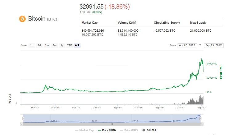 Курс Bitcoin упал дотрехнедельного минимума