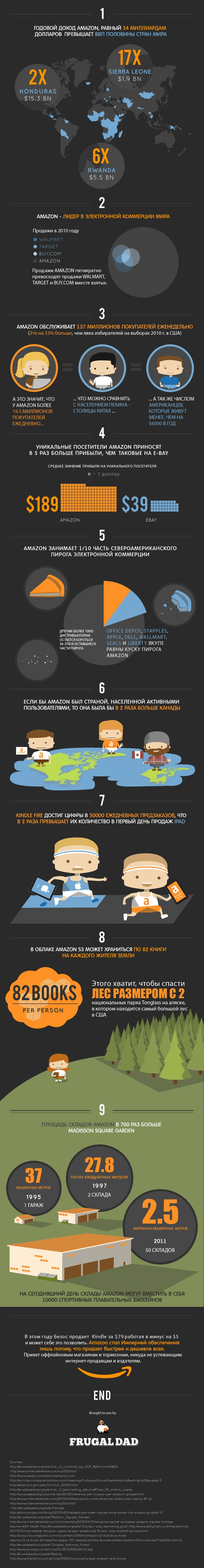 9 фактов об Amazon в отличной обёртке. StartUp Школа