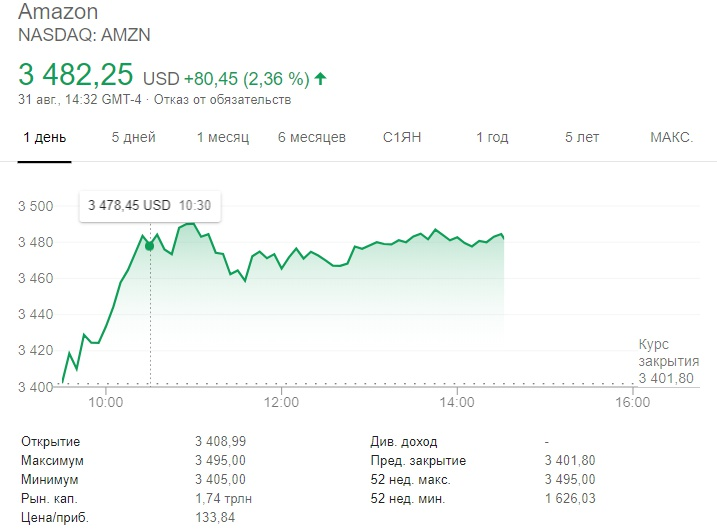 amazon-share