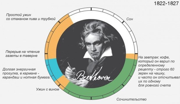 Распорядок дня Людвига ван Бетховена