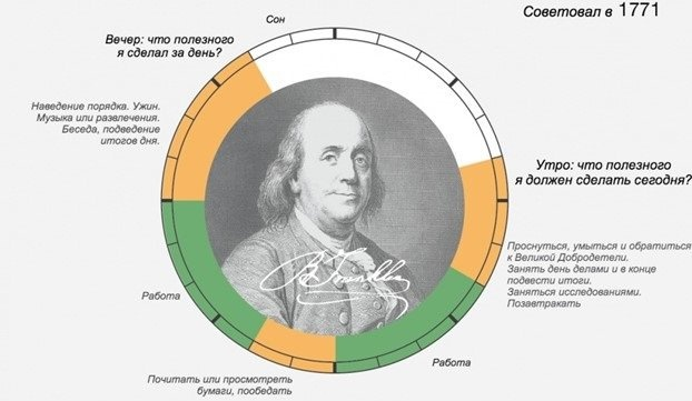 Советы по распорядку дня от Бенджамина Франклина
