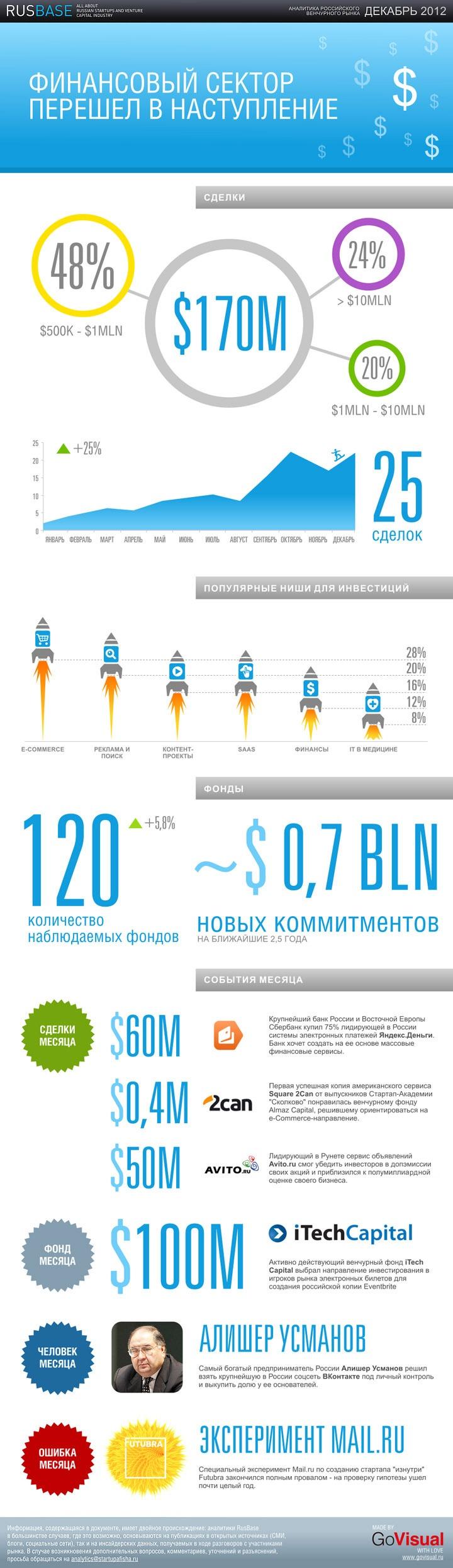 аналитика российского венчурного рынка за декабрь 2012
