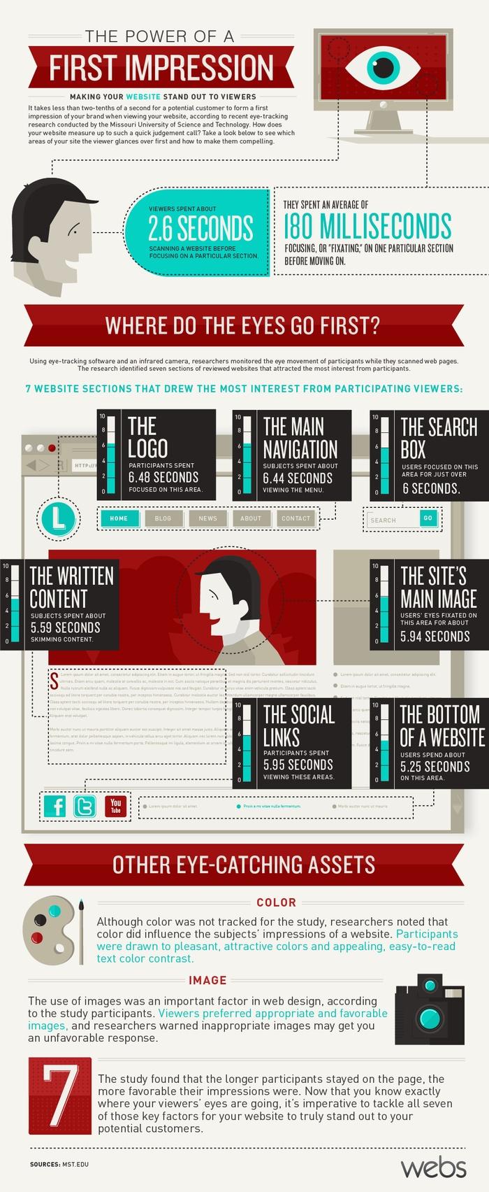 Первое впечатление: как пользователи смотрят на новые сайты