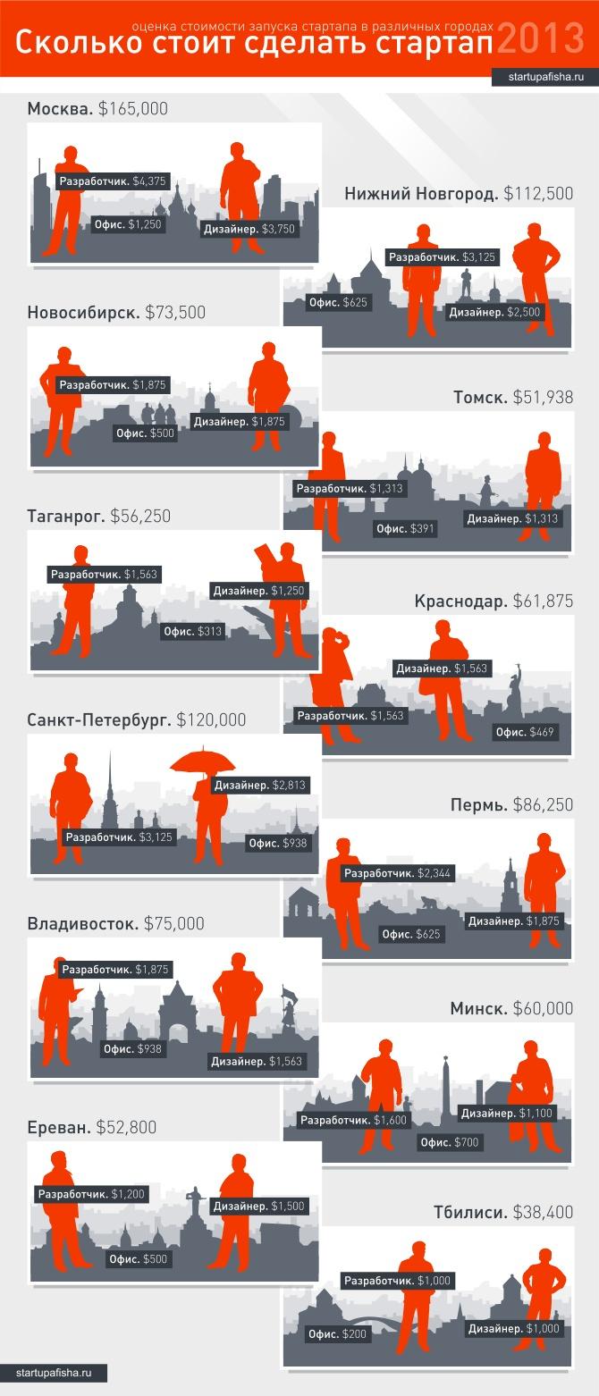Сколько стоит сделать стартап