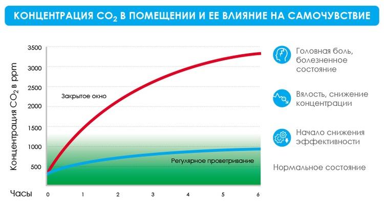 Как углекислый газ влияет на ваше самочувствие