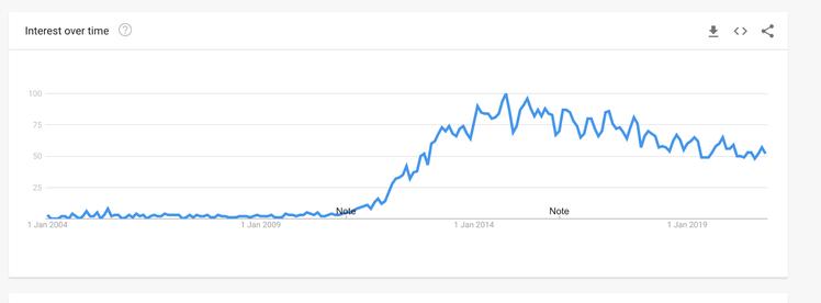 Изменение интереса к тренду Big Data в США с 2012 года (Google Trends)