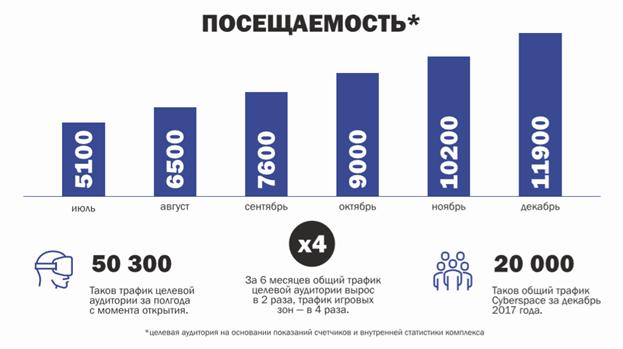 Посещаемость cyberspace-moscow
