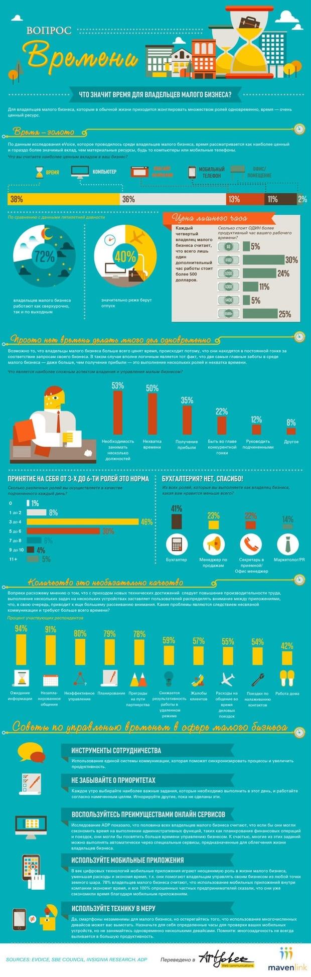 infografika-na-chto-uhodit-vremya-vladelcev-malog