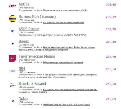 kak-popast-so-svoim-proektom-na-smartmarketnet