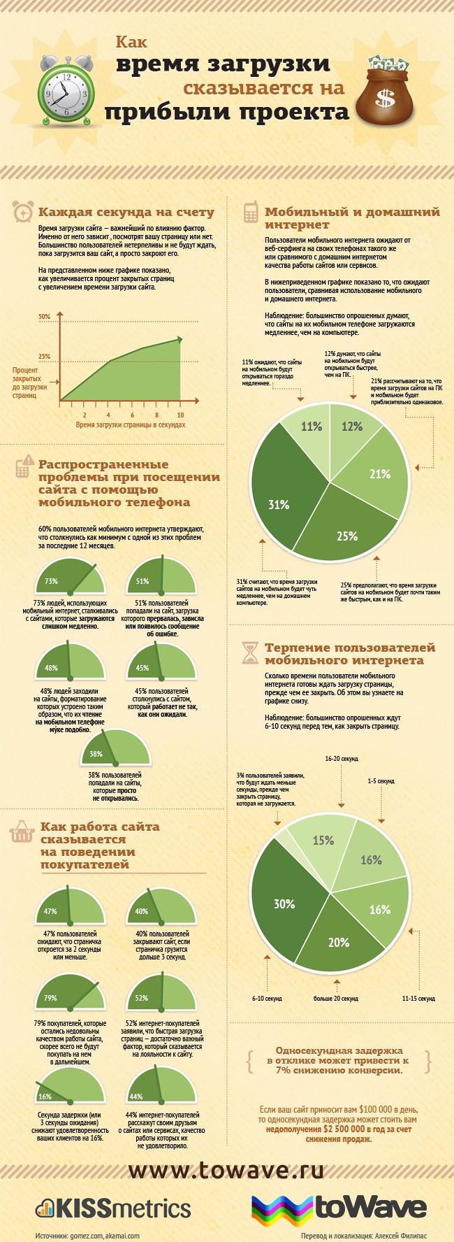 Инфографика: Как время загрузки сказывается на прибыли проекта
