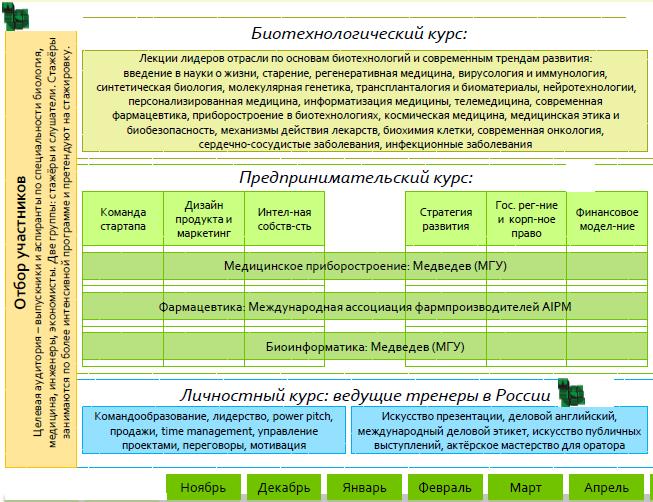 "Конкурс бизнес-проектов ""Формула Био"""