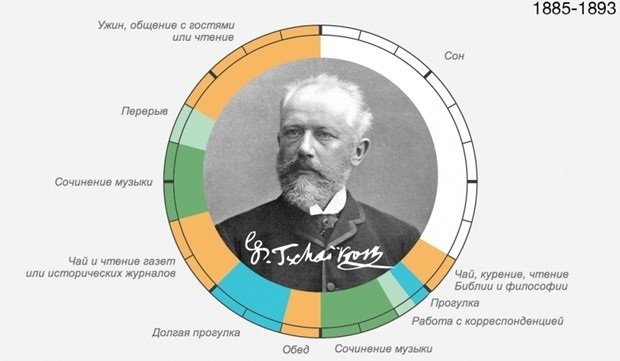 Распорядок дня Петра Ильича Чайковского