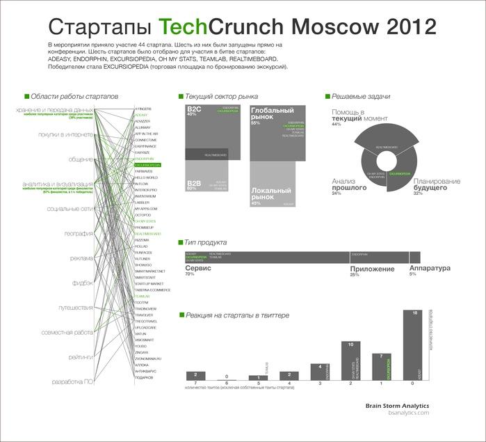 TechCrunchMoscow_RU