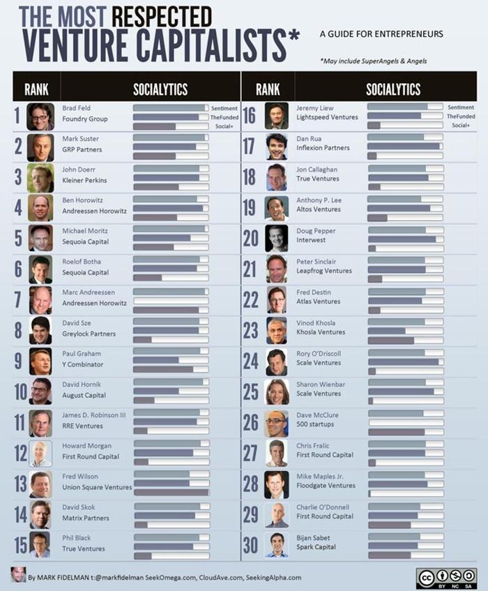 30 самых уважаемых венчурных инвесторов Кремниевой долины