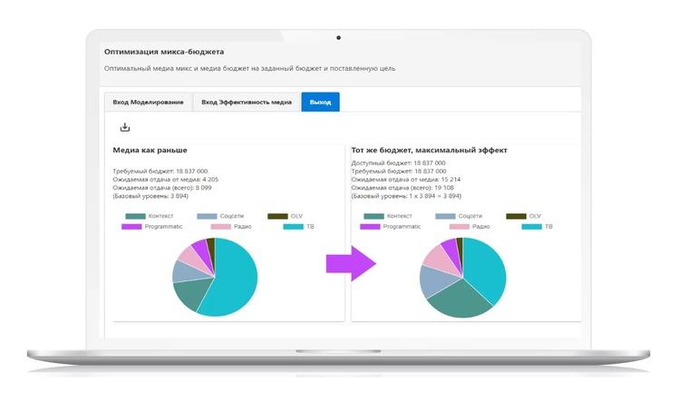 Интерфейс платформы оптимизации маркетинга Tamburin